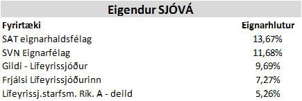 sjova