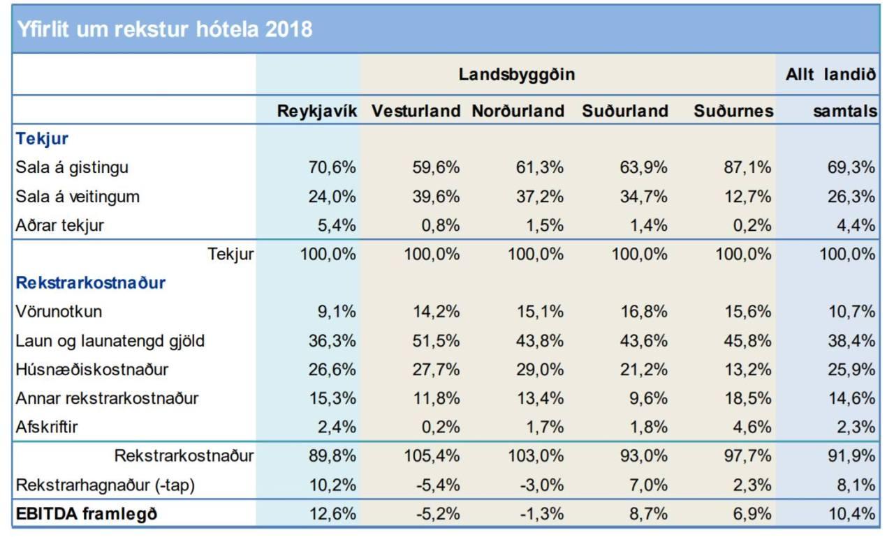 Gististaðir sumarið 2020